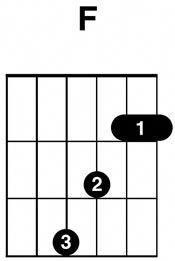 guitar chords chart for beginners with fingers pdf google search guitar in 2019 pinterest. Black Bedroom Furniture Sets. Home Design Ideas