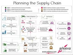 Business and management infographic & data visualisation Planning the Supply Chain - Arkieva Infographic Infographic Description Planning the Supply Chain Sales And Operations Planning, Operations Management, Supply Chain Logistics, Supply Chain Management, Inventory Management, Warehouse Management, Industrial Engineering, Business Studies, Business Management