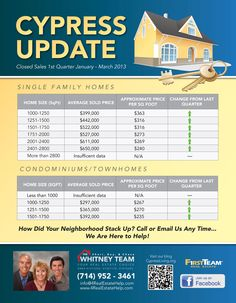 Year to date market update for your neighborhood | Real Estate ...
