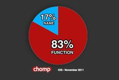When consumers search for apps, they go for function, not name.