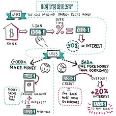 Napkin Finance – What is Interest? – Finance tips for small business Financial Quotes, Financial Literacy, Financial Tips, Teaching Economics, Economics Lessons, Economics Poster, Accounting And Finance, Accounting Student, Very Inspirational Quotes