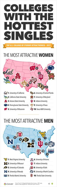 Extremely Scientific Study Determines the Top 10 Colleges with the Sexiest Students