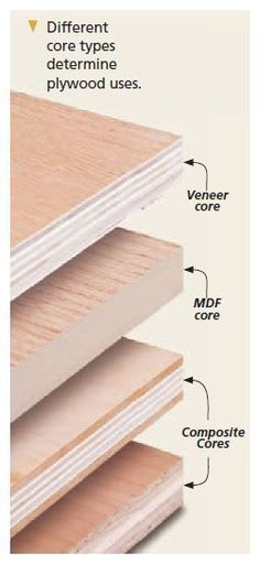 Plywood is used so commonly in projects that you may buy and use plywood without ever giving it much thought, but there's more to plywood than meets the eye
