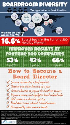 Boardroom Diversity: New Opportunities for Female Executives (Infographic) Centennial College, College Courses, New Opportunities, Non Profit, Diversity, Business Women, Affirmations, Opportunity, No Response