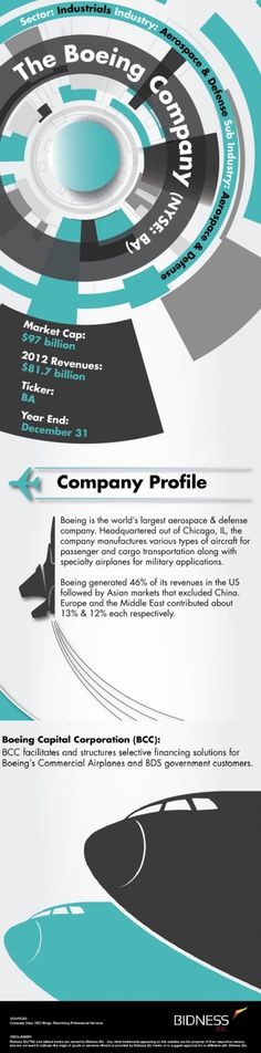 Boeing (BA) Company Description
