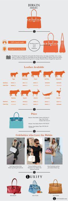 Why Birkin is a Birkin - Infographic | Luxify | Luxury Within Reach |