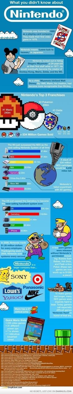 What You Didn't Know About Nintendo