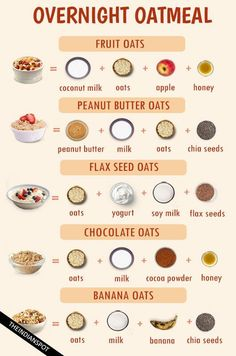 Oats are well known as a healthy breakfast and loved by many. You might not be a fan of its taste but would surely consume it for nutrients. Well, now you need not just gulp down your oats! Here I am with some easy oatmeal recipes which will make your taste buds happy and what's more? They are overnight oats which need no preparation in the morning and you can reach office in time! OVERNIGHT FRUIT OATS You need 1 cup rolled oats, ¼ cup thin sliced apples, ¼ cup pomegranate seeds, ¼ cup…