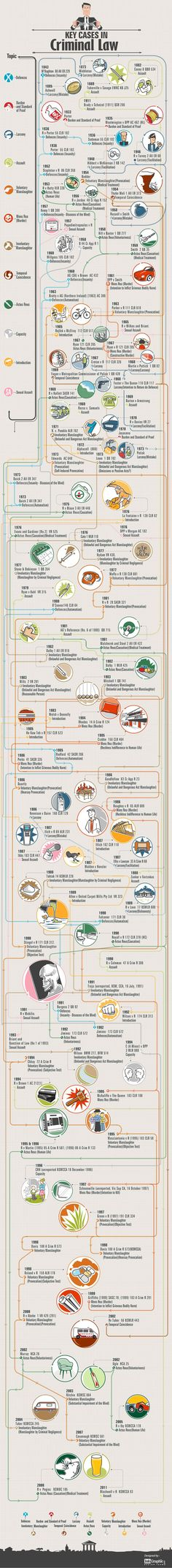 Infographic on Key Cases In Criminal Law