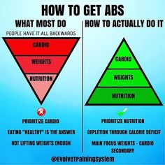 How to Lose Fat and Get Abs