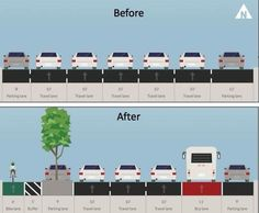 Smart street design can eliminate many of the traffic problems anticipated by alternative mode elements like bike lanes. In NYC the protected bike lanes on Columbus Avenue actually improved travel times in the corridor. Landscape And Urbanism, Urban Landscape, New City, New York City, Urban Design Plan, Clever Design, Urban Planning, Public Transport, Planer