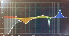 Frequency Spectrum EQ Fundamentals and the Frequency Spectrum #EQ #music #musicproduction