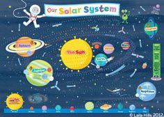 dibujos de decoracion science display board - Buscar con Google