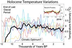 Holocene Temperature Variations - Bond event - Wikipedia