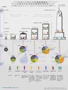 venture funding (Japanese lang version)