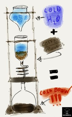The Cold Brew Coffee Manifesto | Cold Brewed Co.