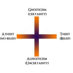 Gnosticism, Atheism, Theism, Agnosticism