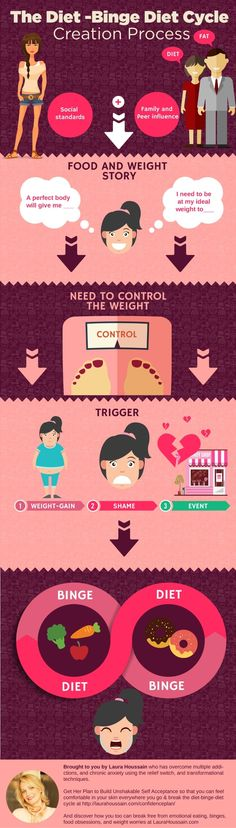 Infographic: The Diet - Binge Diet Cycle