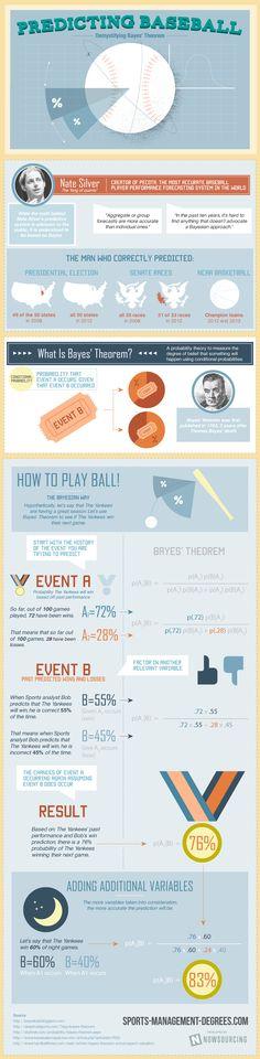 Predicting Baseball: Demystifying Bayes Theorem