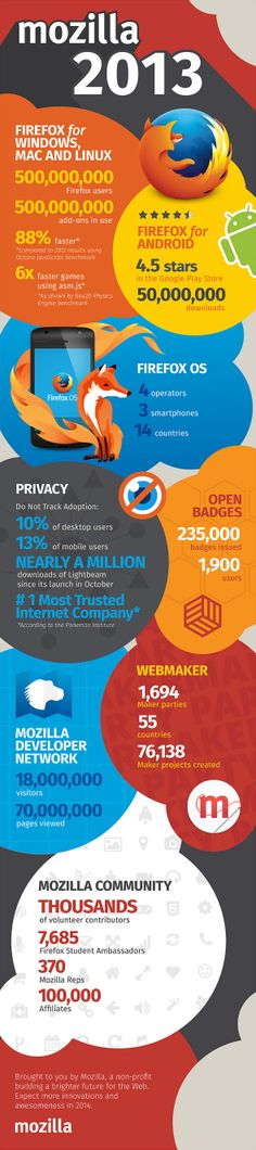 Firefox 2013 #infographic #mobile #iOS #android #mozilla