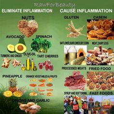 Gluten, fried foods, coke and more cause inflammation. Avocado, spinach, pineapple, nuts, cherries, orange vegetables and fruits help eliminate inflammation.
