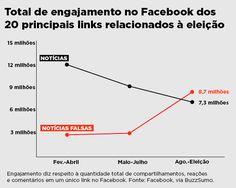 Notícias falsas são líderes em engajamentos no Facebook