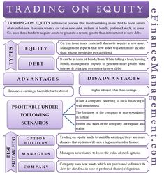 Trading on Equity is a financial process that involves taking more debt (loan or preferreds) to boost the return of shareholders. Let's see how it works? Financial Markets, Financial Literacy, Financial Planning, Business Education, Business Marketing, Business Tips, Business Management, Money Management, Project Management