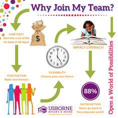 Join My Team! Usborne Books & More I'm a homeschool mom of 3 and this is the perfect business for our family. Host a party and earns hundreds of $$ in FREE books. Send me a message or visit my website https://h5762.myubam.com