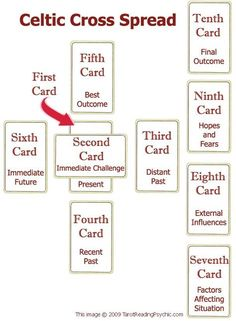 Tarot Spreads - The Celtic Cross Tarot Card Spread: The Classic :-) Do you use this spread often? When do you use it (with what kind of questions?)