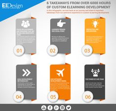 #InfoGraphics-6 Takeaways From Over 6000 Hours of #Custom #eLearning Development #bespokelearning