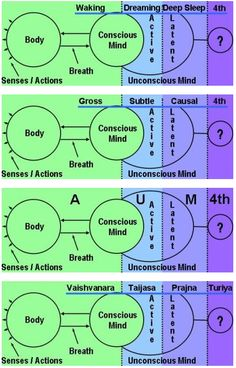 Yoga: Levels of Consciousness  #yoga #advaita #tantra