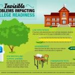 10 Invisible Problems Impacting College Readiness