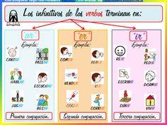 el verbo primaria - Buscar con Google