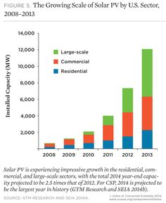 Solar Power on the Rise: The Technologies and Policies behind a Booming Energy Sector (2014)
