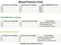 Inforgraphic Medical Blood Pressure Chart And Statistics  Blood