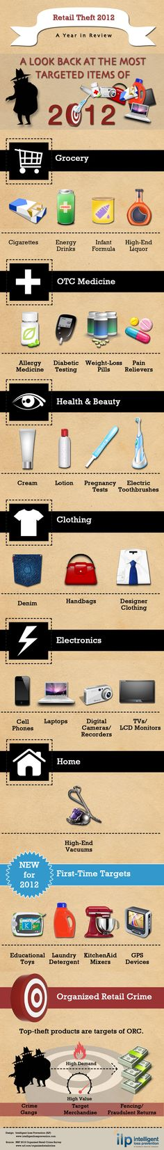 Infographic of the most targeted items of retail theft in 2012 by Intelligent Loss Prevention.