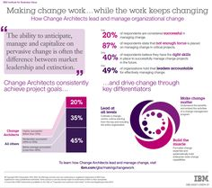 while the work keeps changing Innovation, Change Management, Make A Change, Enough Is Enough, Success, Projects, Ibm, Success Factors, Log Projects