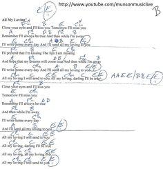 Let's Twist Again (Chubby Checker) Guitar Chord Chart