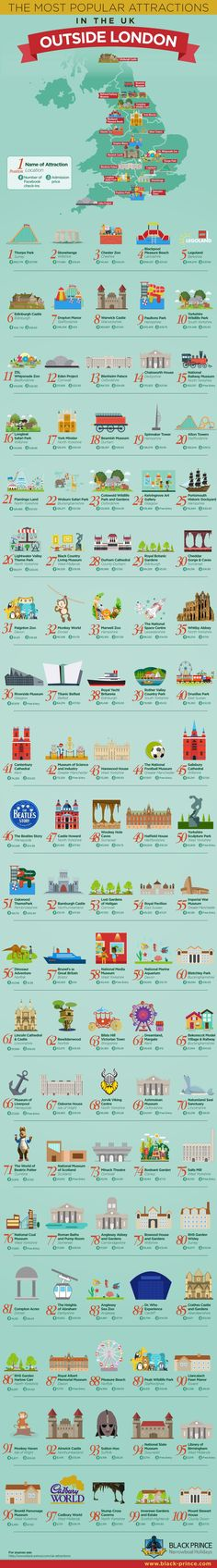 100 Most Popular Attractions Outside Of London [Infographic]
