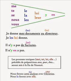 Doubles pronoms - Avancé - Grammaire Française