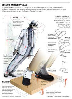 """Infografía sobre el efecto antigravedad de Michael Jackson """"Smooth Criminal"""""""