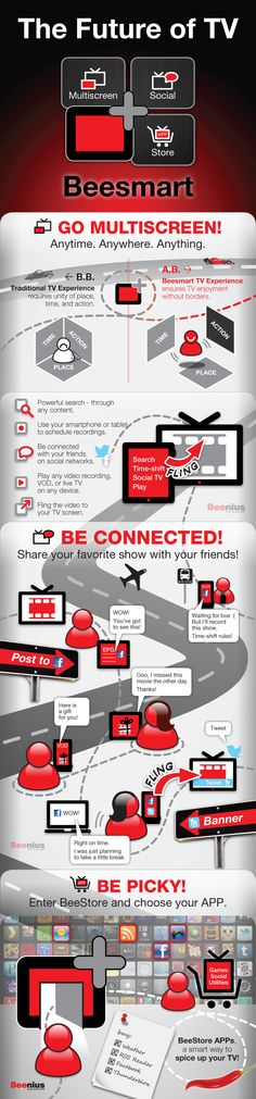 The future of TV #infografia #infographic #internet