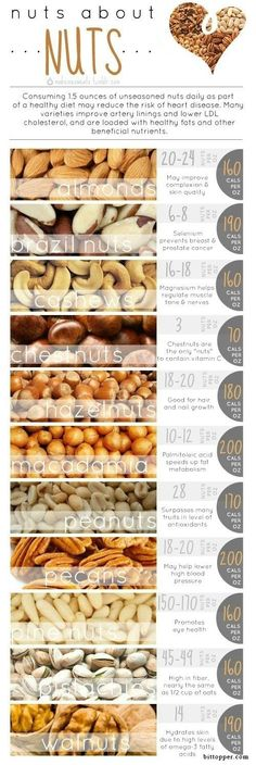 Health Benefits of Nuts via dailysuperfoodlove: Consuming 1.5 ounces of unseasoned nuts daily as part of a healthy diet may reduce the risk of heart disease. Reap the health benefits of nuts by eating them in replacement of foods that are high in saturated fats and limit your intake of these tasty treats to 1 to 2 oz per day. #Infographic #Nuts via www.bittopper.com/post.php?id=134460087852a0fe91381ce7.40673435