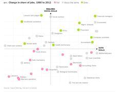 Dit zijn onze jobs binnen 20 jaar, plus de twee skills die daarbij het hoogst gaan scoren