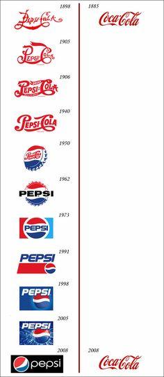 ペプシvsコカコーラ : 国内外の企業・製品 ロゴマーク変遷史 - NAVER まとめ