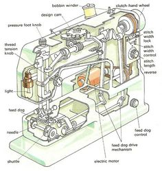 A sewing machine is a machine for sewing cloth, leather, or books. Sewing Machine Repair, Sewing Machine Parts, Mechanical Design, Mechanical Engineering, Mini Lifting, Sewing Hacks, Sewing Projects, Creative Inventions, Machinist Tools