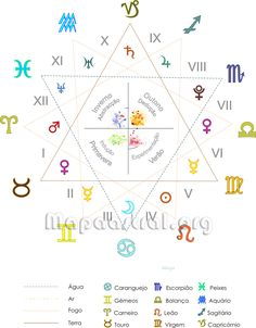 Aquarius Pisces Cusp, Scorpio Horoscope, Zodiac Signs Taurus, Astrology Zodiac, Occult Symbols, Zodiac Symbols, Tarot Learning, Astrology Chart, Birth Chart