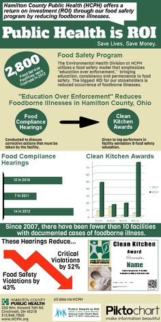 Food safety is ROI in public health!