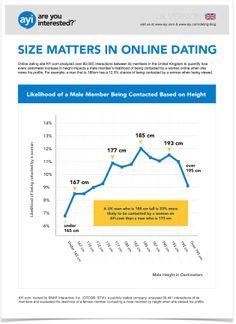 Online dating blog statistics