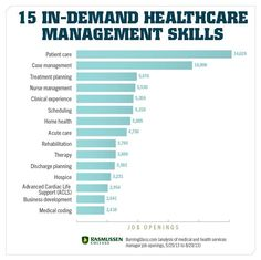 15 Skills You Need to Land a Job in Healthcare Management  #healthcare #businesscareer